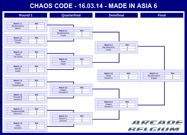 Chaos Code Tournament @ Made In Asia 6